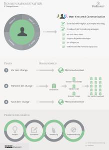 Konzept: IT-Change-Prozess - User Centered Communication