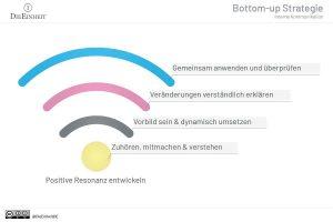 Infografik: Interne Kommunikation - Bottom-up Strategie